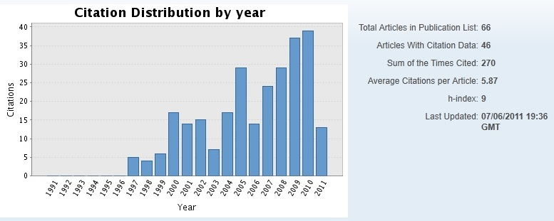 Citation distribution per year